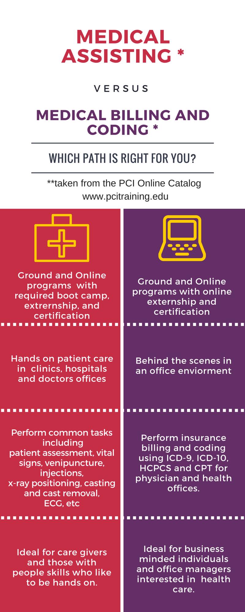Medical Assisting vs MBCS